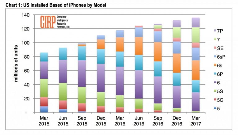According to CIRP, iPhone XS sales have been very strong