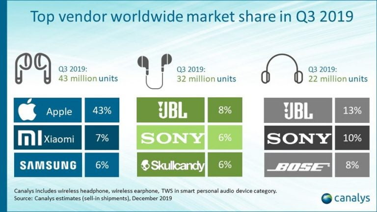 AirPods lead the market