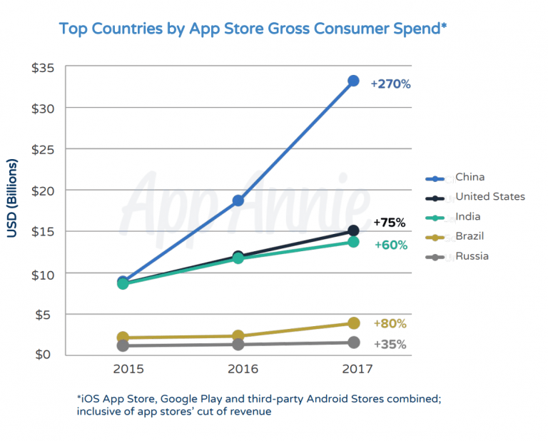 App Store revenues double those of Google Play