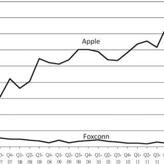 Apple begins to have strength in the Chinese market
