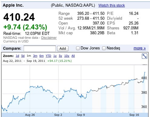 Apple continues to be the most valuable company in the world