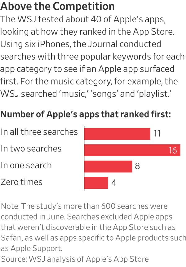 Apple improves the App Store ranking system