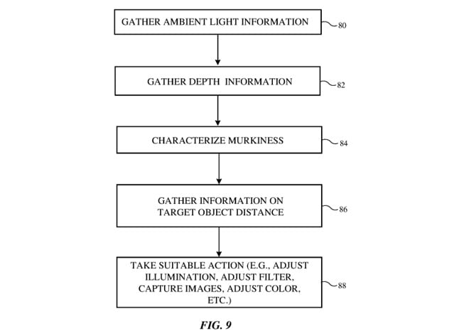 Apple patents a system for synchronizing the flashes of several iPhones when taking pictures