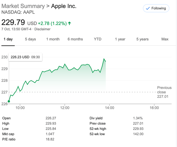 Apple shares soar on the stock market