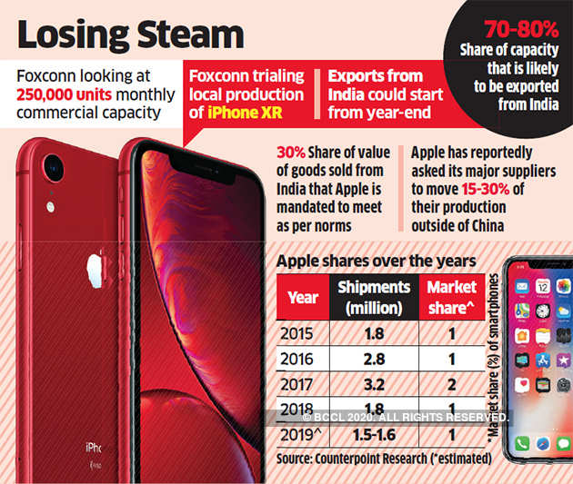 Apple will start producing the latest iPhones in India