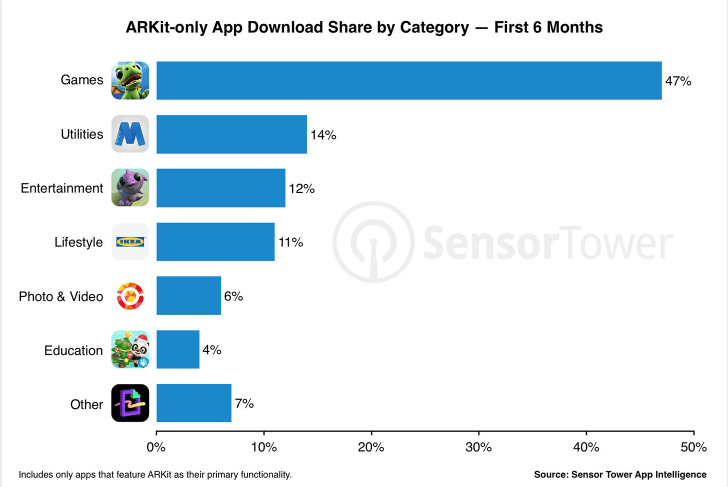 Gaming applications gradually take over the ARKit