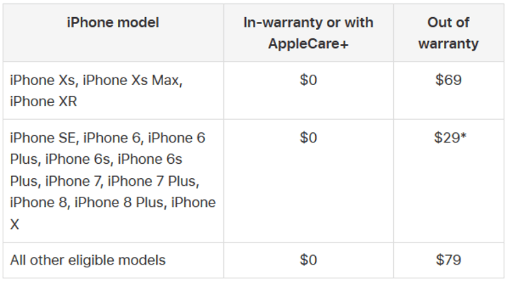 How much does it cost to change the battery to an iPhone on Apple
