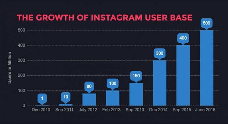 Instagram boasts a large number of 700 million users