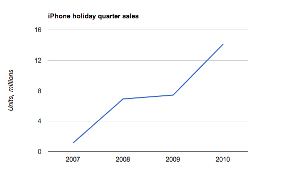 iPhone sales would increase over the next few years