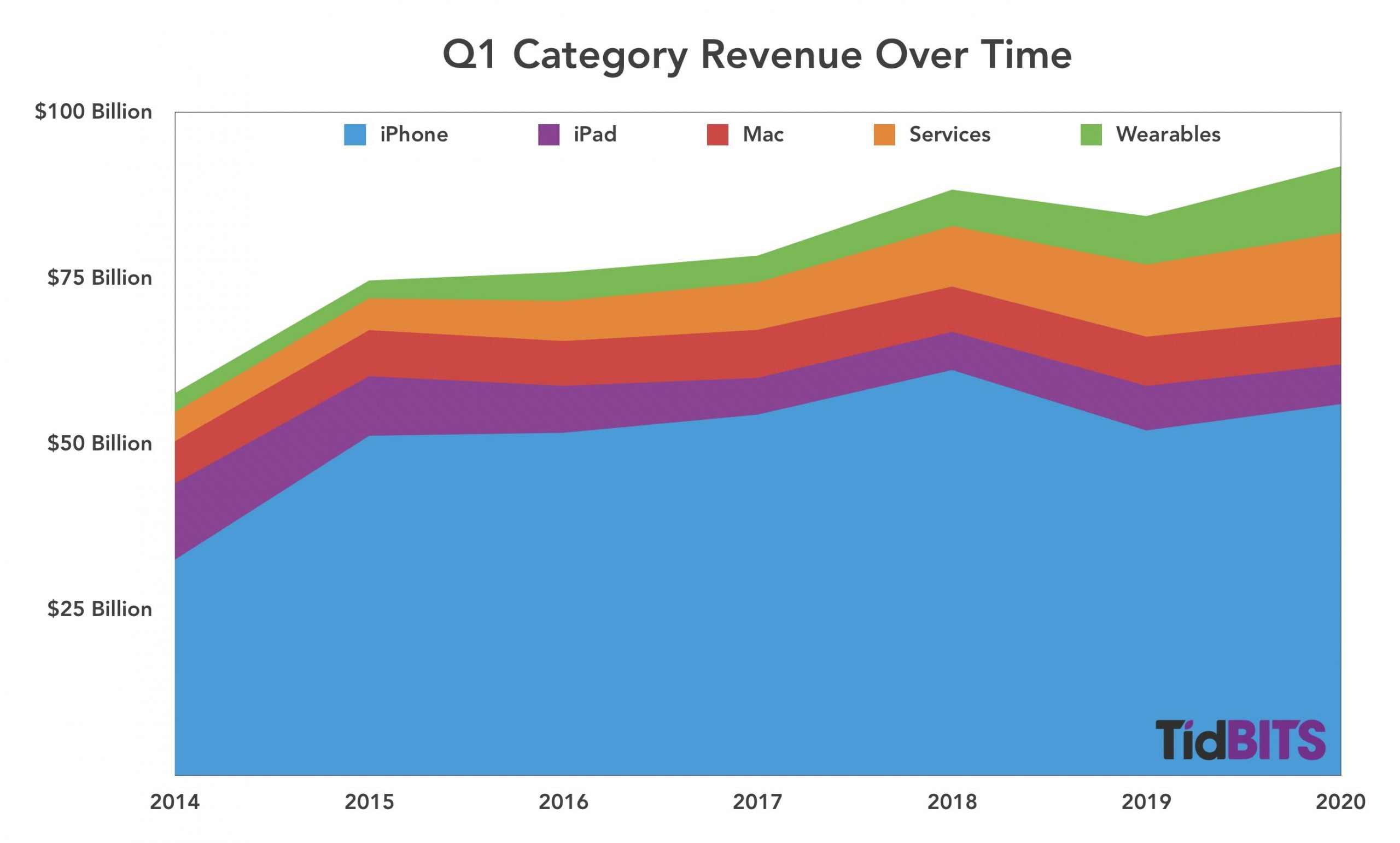 Low iPhone sales in China would cause a bad Q4 2018 for Apple