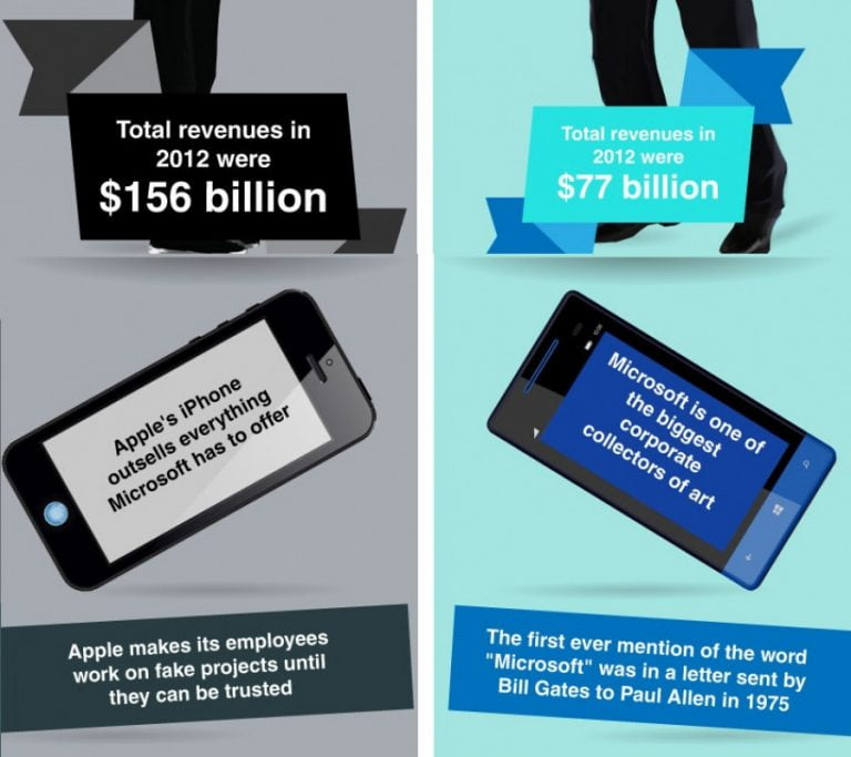 Microsoft claims to outsell the iPhone