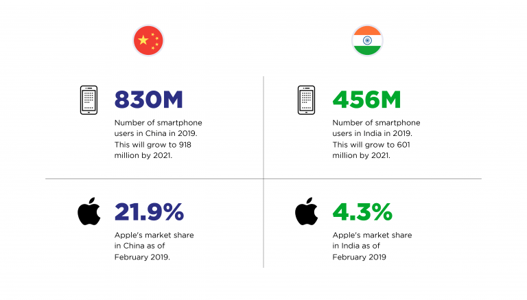 Production of iPhone X continues to increase to meet the high demand for iPhone X