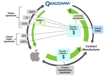 Qualcomm fined by EU to pay EUR 997 million for unfair competition