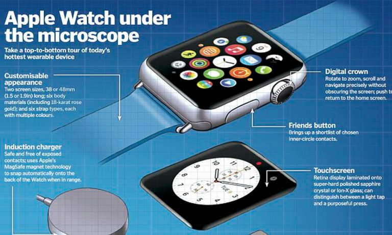 Samsung could produce the S1 chip for the Apple Watch