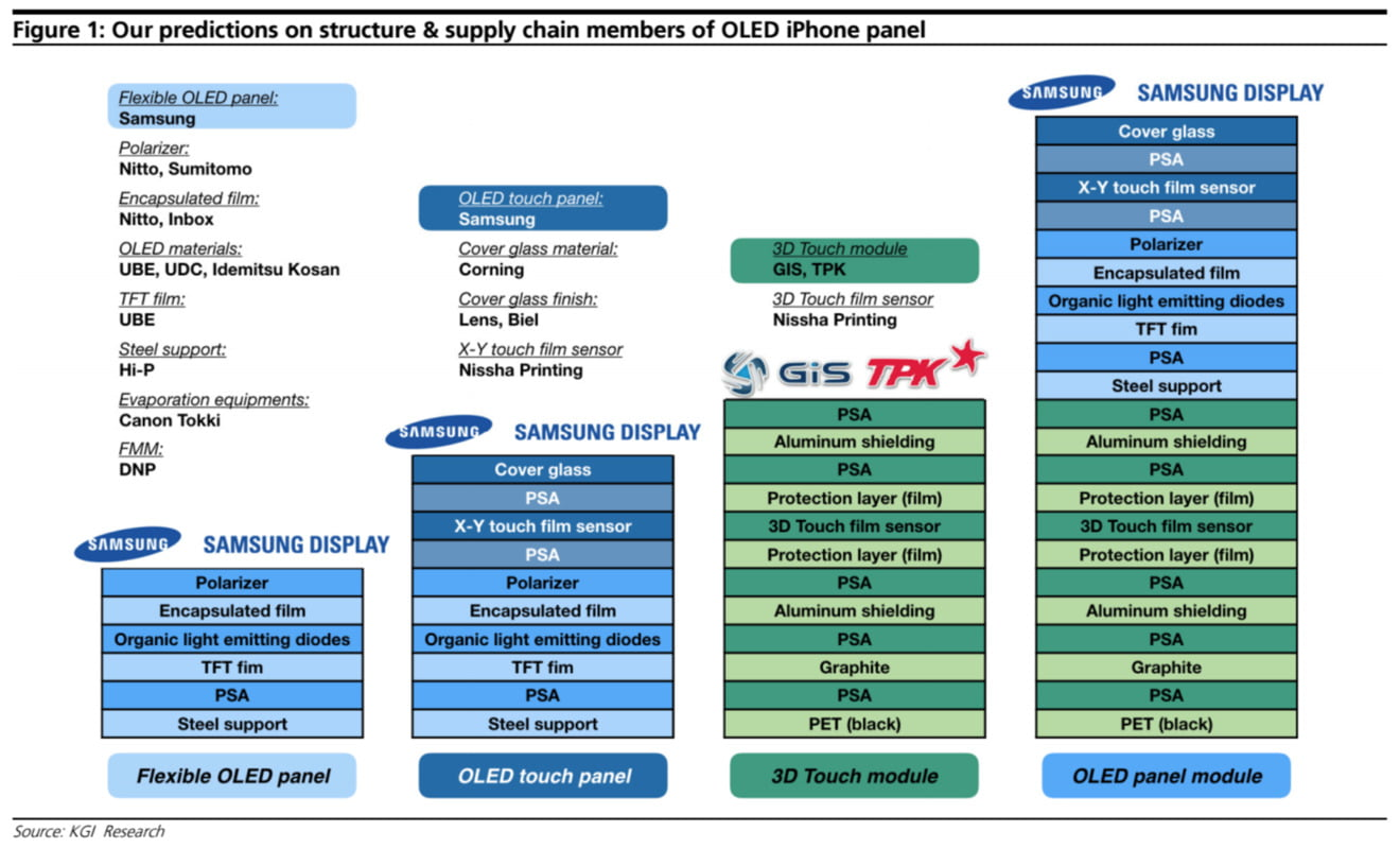 Samsung may stop supplying LCD screens to Apple (Updated)