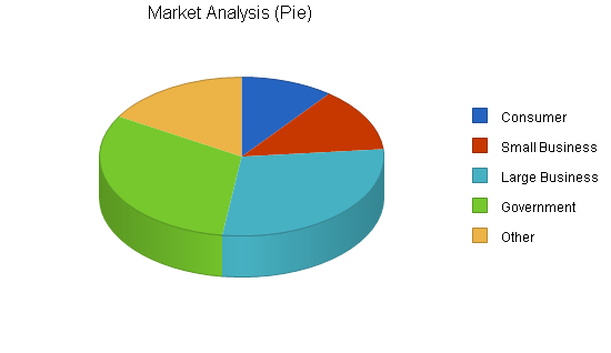 The business market, a target for the large