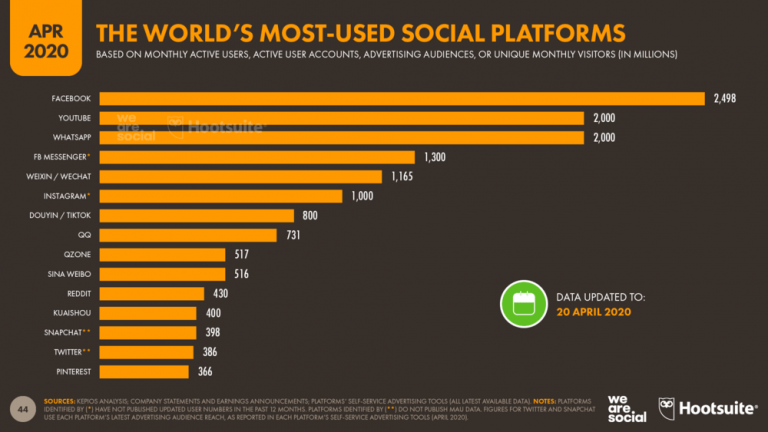 the platform has fallen in many countries