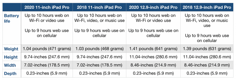 There are reasons to buy an iPad Pro, here are five of them