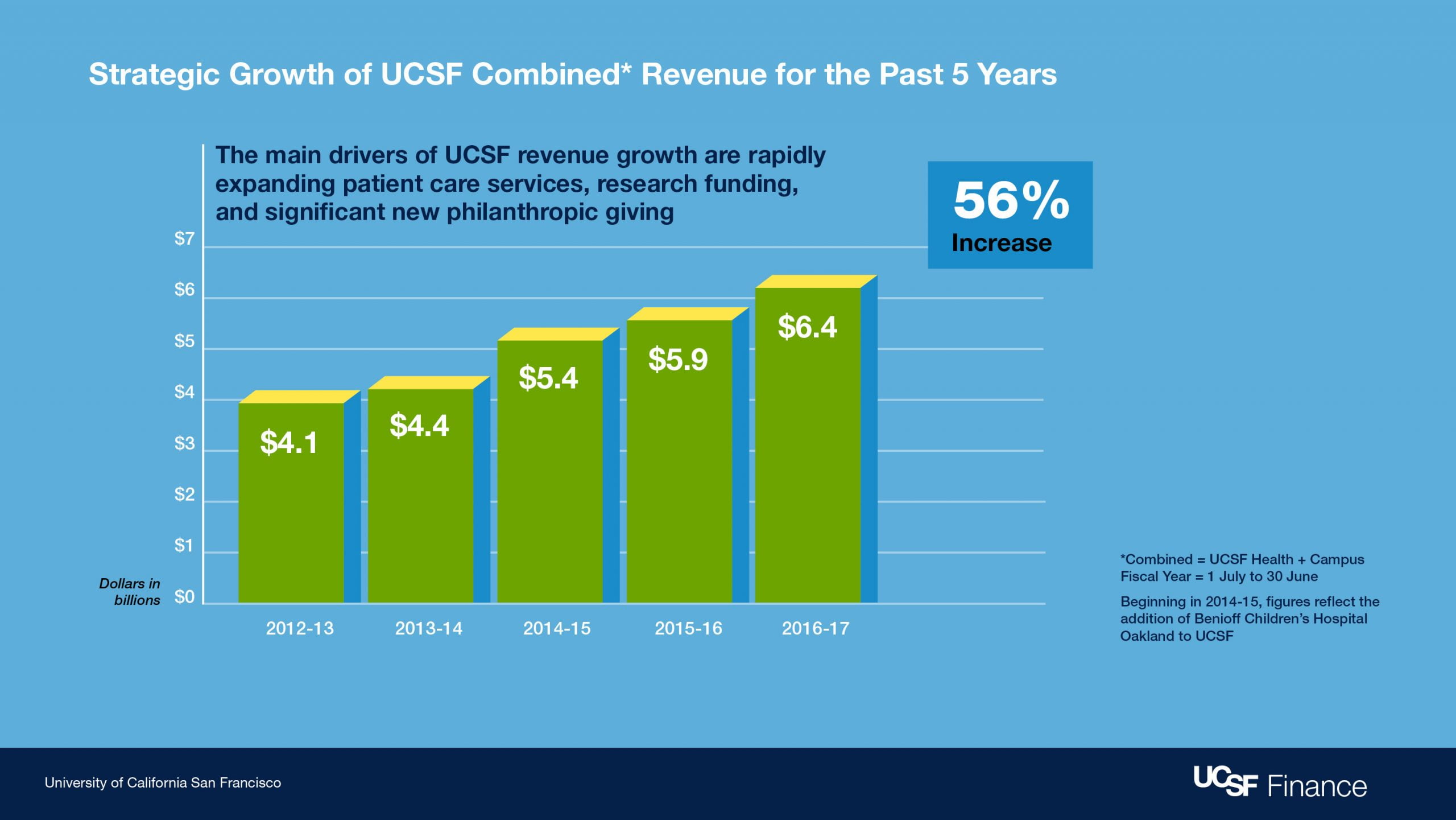 We already have the financial results of the second quarter of fiscal year 2012-13, it continues to grow
