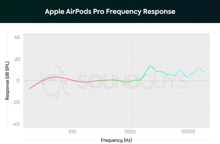 What is Ambient Mode on the AirPods Pro and how is it activated