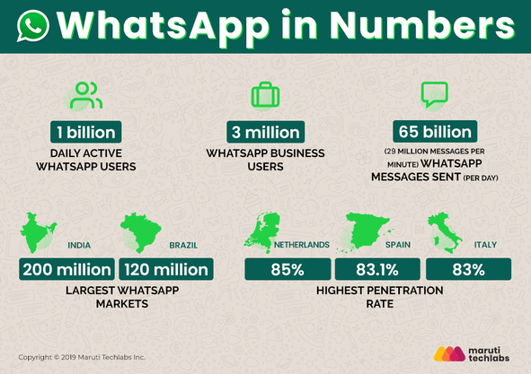 WhatsApp will start generating benefits with announcements and a new API