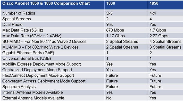 Will Apple implement the 802.11ac specification before it is approved?