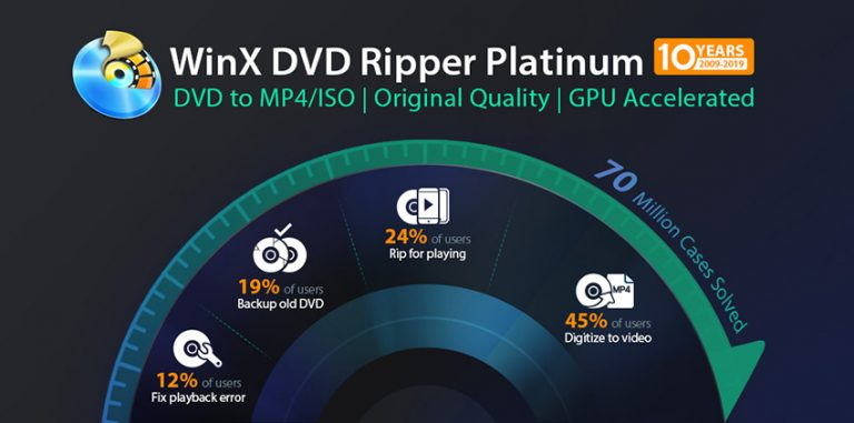 WinX DVD Ripper, the fastest solution for ripping DVDs to iPhone compatible formats