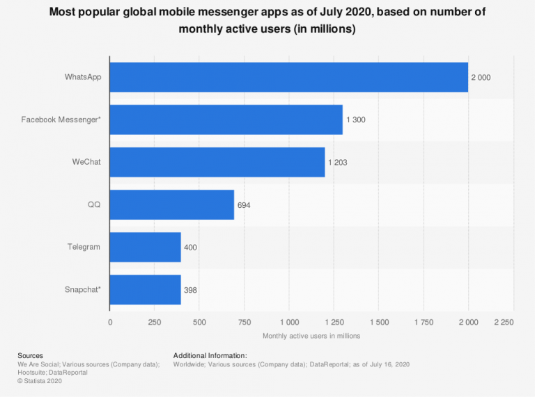 1,000 and 200 Million Active Mobile Users