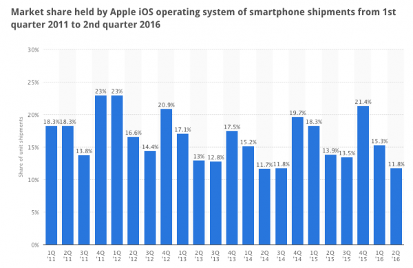 13 Predictions of How Gone the iPhone 6 is in Q1 2015