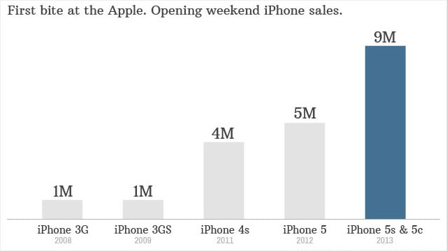 9 Million iPhone 5c and iPhone 5s Sold During the Weekend