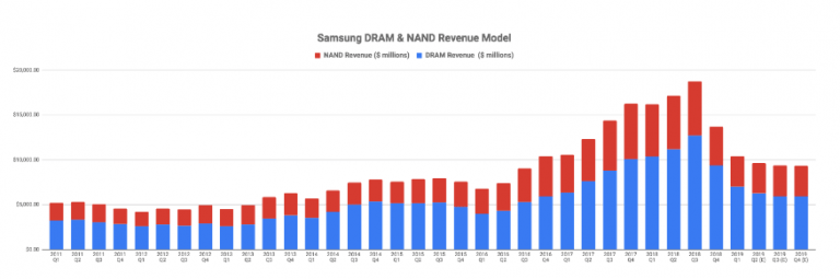 Apple and Samsung Consumed 17% of All Chips Sales in 2013