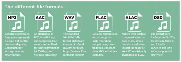 Apple has created a High Resolution Audio Format