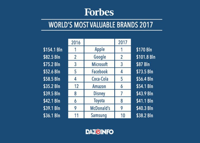 Apple is once again the most valuable company in the world