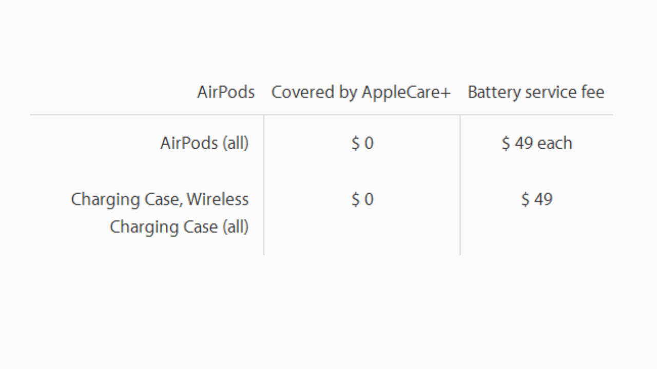 Apple Modifies AppleCare+ for Battery Replacements