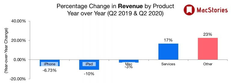 Apple Reports Q1 2020 Financial Results with Record Revenue