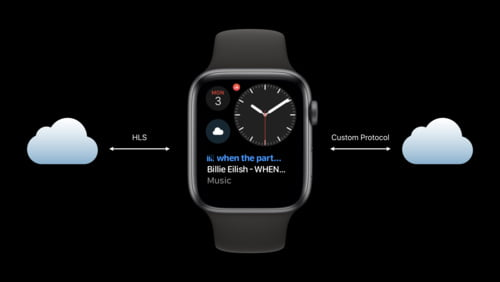 Apple Shares iWatch SDK with Select Developers