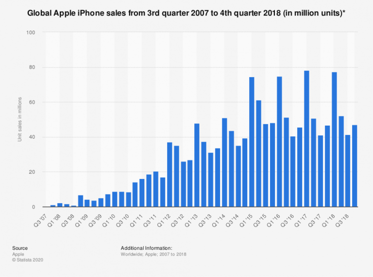 Apple would have sold 69 million iPhones by Q1 2015