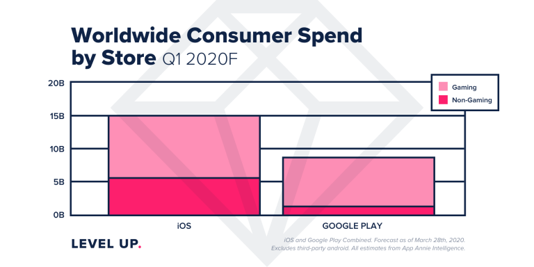 iPhone Makes More Money in a Quarter than Android Ever