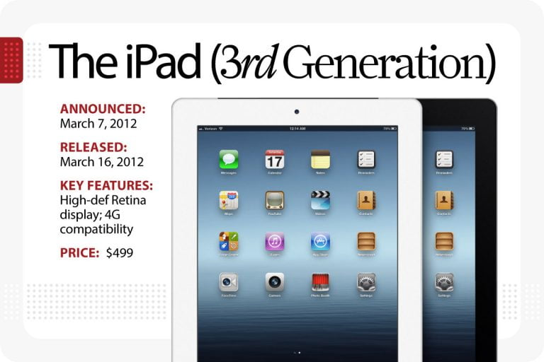 The iPad mini is here. Some thoughts on the Non-Retinal