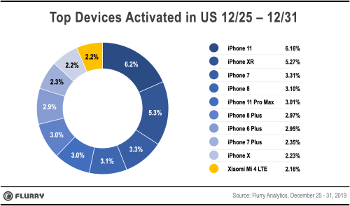 The iPhone 8 is responsible for the low sales of the iPhone 7