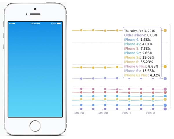 The New iPhone 5 May Have a 4-inch Screen