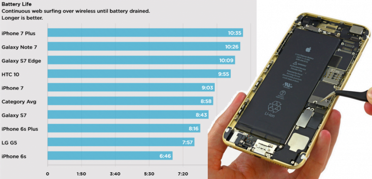The Problem with an iPhone 5S