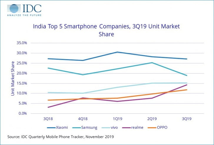 almost 4 million units sold in Q3 according to IDC
