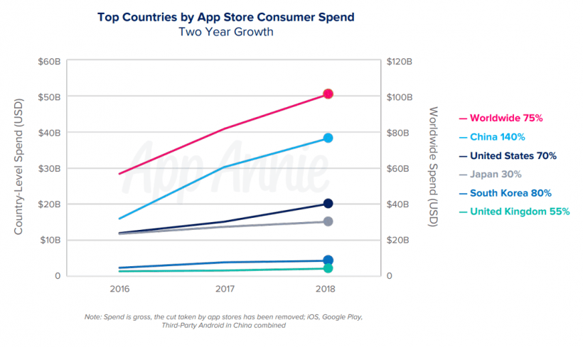 App Store Accounts for 75% of Application Download Revenue