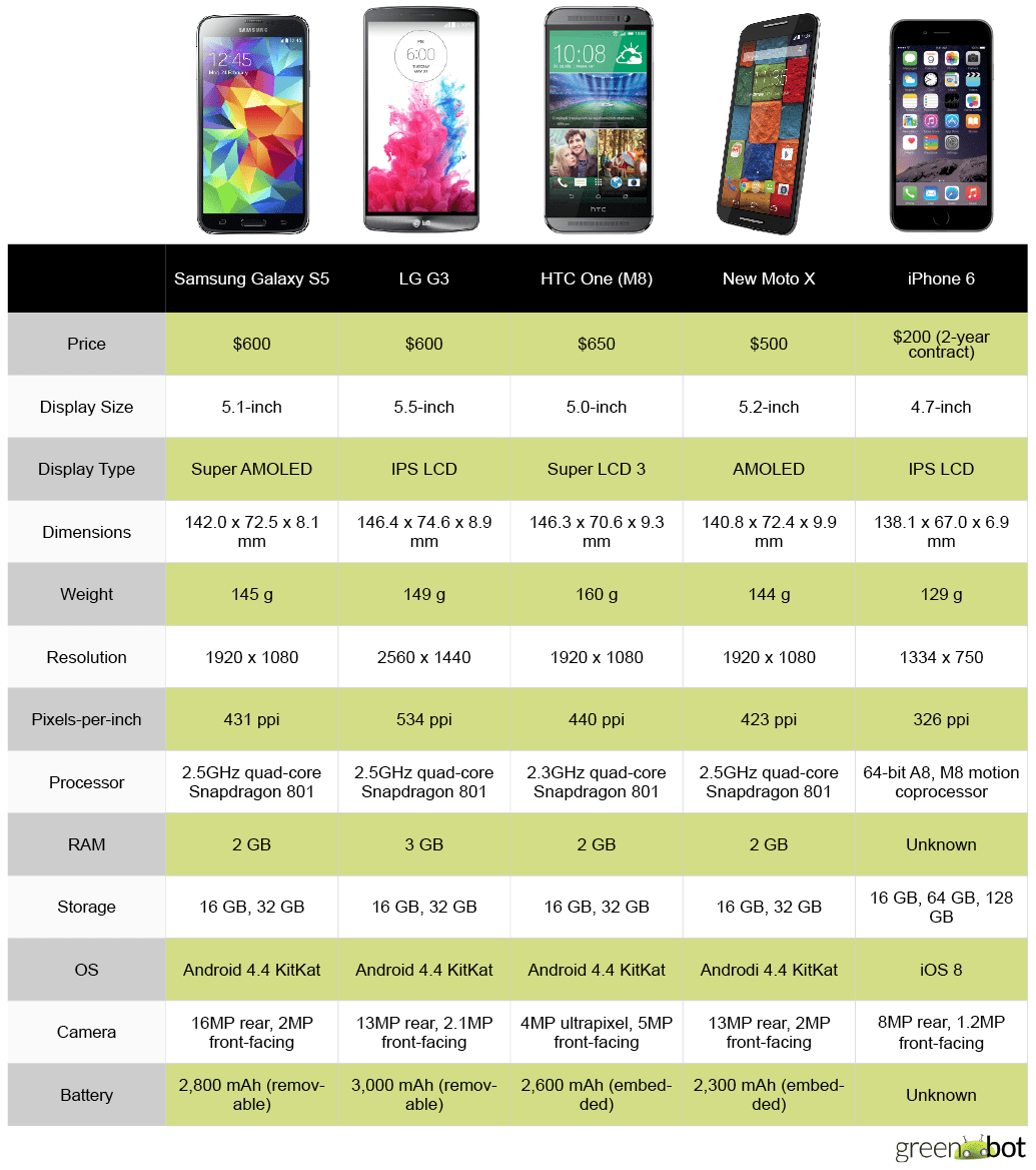 Apple has a new phone to beat