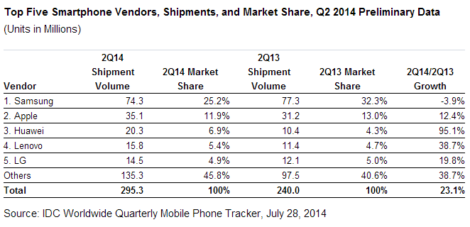 Apple overtakes LG as the third largest cell phone company in the world