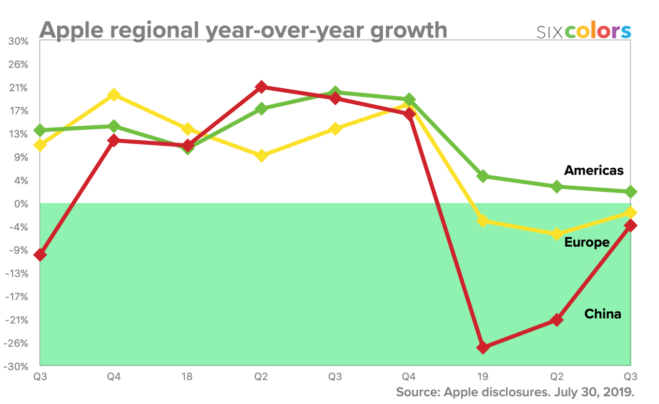 Apple releases financial results for its third fiscal quarter of 2019