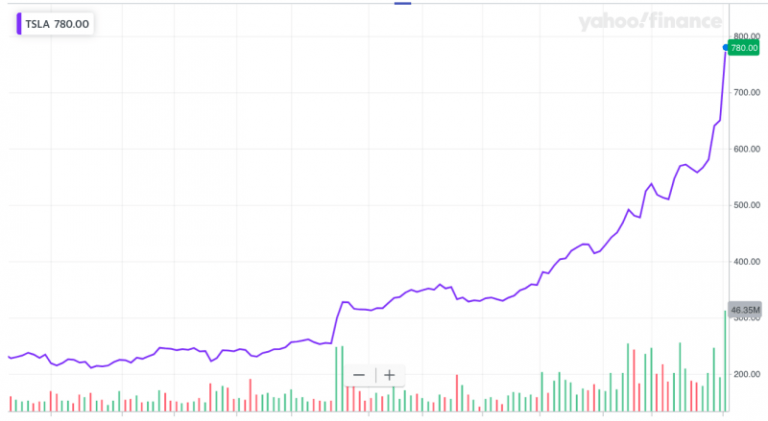 Apple shares regain their value to $556, the highest figure in the last year