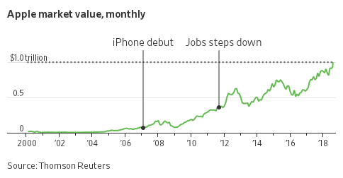 Apple shares rise to record highs in 2016