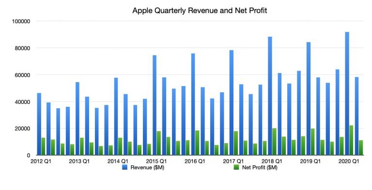 Apple's Second Fiscal Quarter 2012 Financial Results